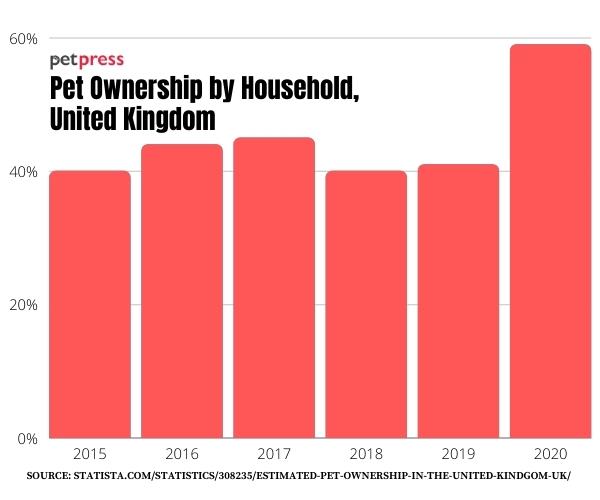 Pet Ownership by Household, United Kindgom
